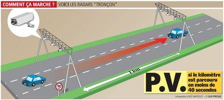 Radar tronçon en Province de Luxembourg sur la E411-E25